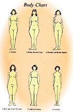 Serena's Body Chart